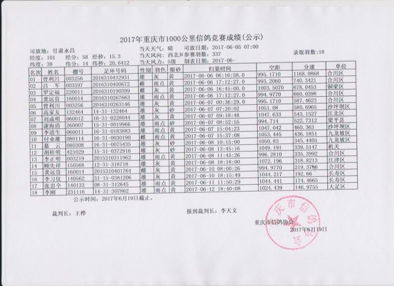 29、2017年重庆市1000公里比赛成绩公示.jpg
